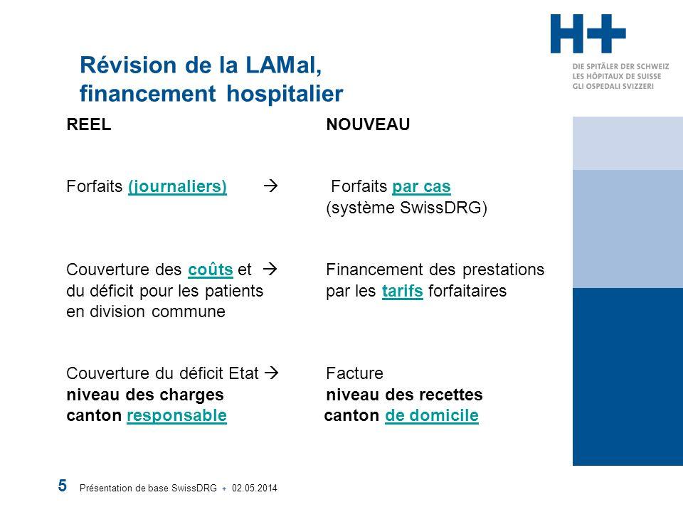 Présentation de base SwissDRG + 02.05.2014 5 Révision de la LAMal, financement hospitalier REEL NOUVEAU Forfaits (journaliers) Forfaits par cas (systè