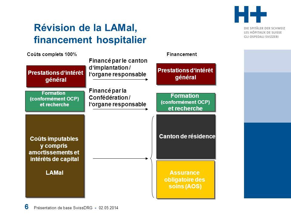 Présentation de base SwissDRG + 02.05.2014 6 Révision de la LAMal, financement hospitalier Coûts imputables y compris amortissements et intérêts de ca