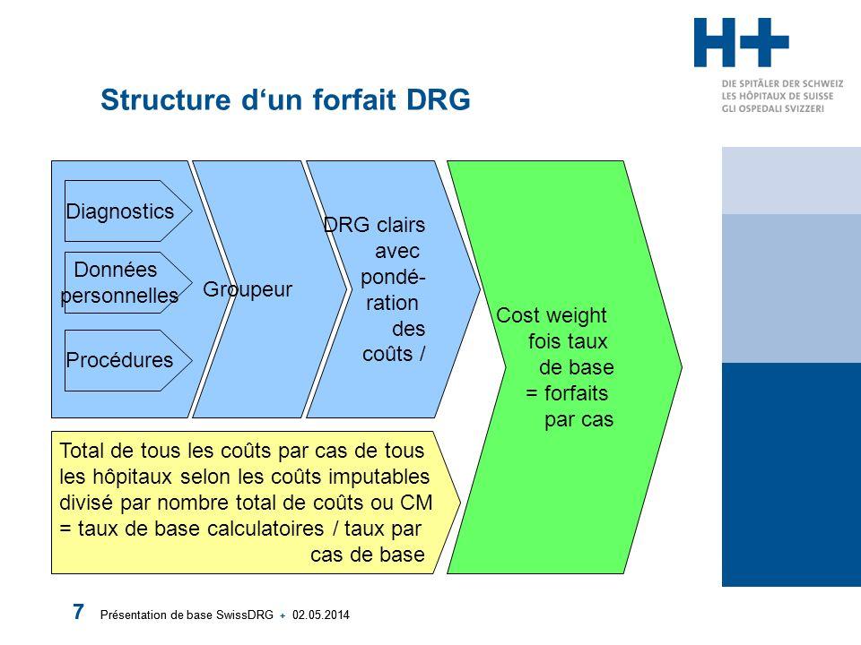 Présentation de base SwissDRG + 02.05.2014 7 7 Structure dun forfait DRG Diagnostics Données personnelles Procédures Total de tous les coûts par cas d