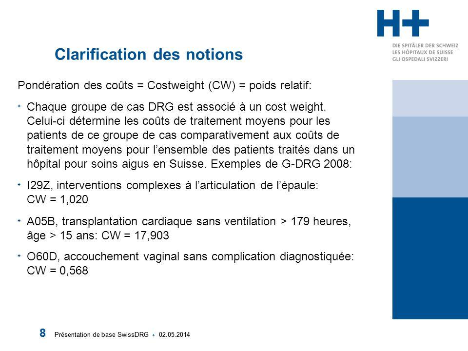 Présentation de base SwissDRG + 02.05.2014 8 8 Clarification des notions Pondération des coûts = Costweight (CW) = poids relatif: Chaque groupe de cas