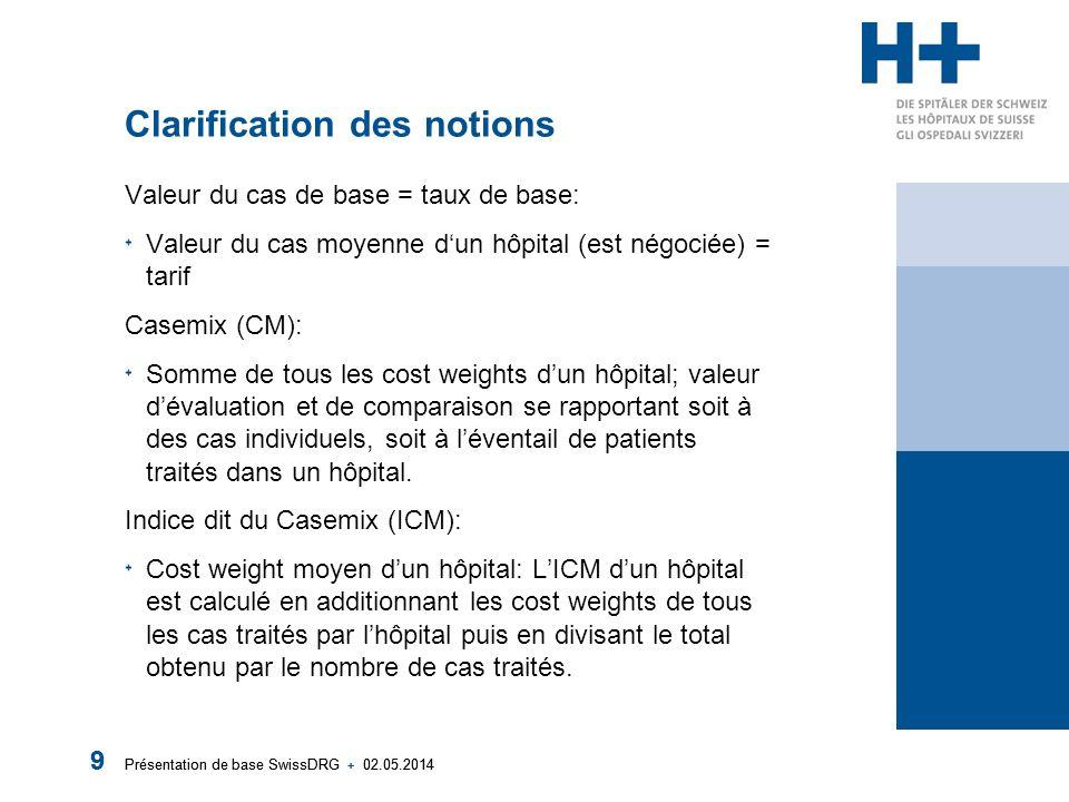 Présentation de base SwissDRG + 02.05.2014 9 9 Clarification des notions Valeur du cas de base = taux de base: Valeur du cas moyenne dun hôpital (est