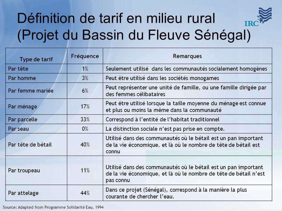 Définition de tarif en milieu rural (Projet du Bassin du Fleuve Sénégal) Type de tarif FréquenceRemarques Par tête1%Seulement utilisé dans les communa