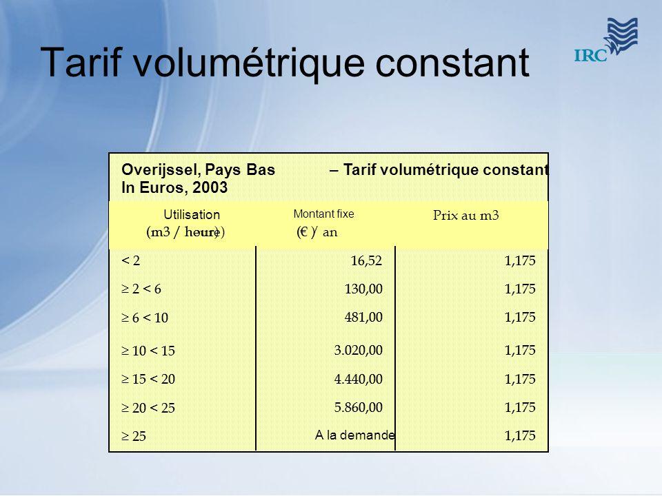 Tarif volumétrique constant Overijssel, Pays Bas–Tarif volumétrique constant In Euros, 2003 1,175 A la demande 25 1,1755.860,00 20 < 25 1,1754.440,00