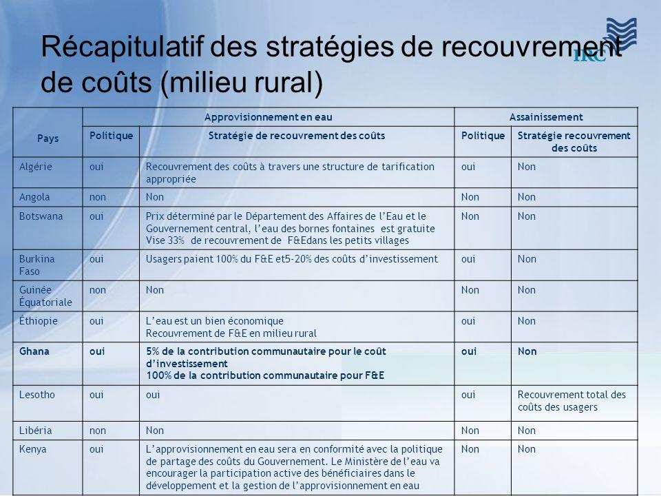 Récapitulatif des stratégies de recouvrement de coûts (milieu rural) Pays Approvisionnement en eauAssainissement PolitiqueStratégie de recouvrement de