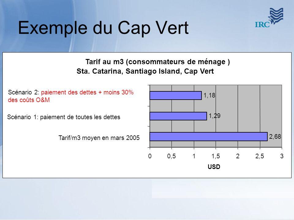 Exemple du Cap Vert Tarif au m3 (consommateurs de ménage ) Sta. Catarina, Santiago Island, Cap Vert 2,68 1,29 1,18 00,511,522,53 Tarif/m3 moyen en mar