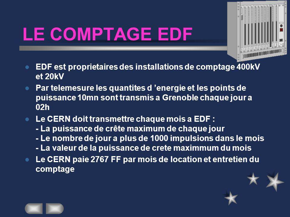 TARIFS EDF TARIFS ENERGIE –HH:330.1 FF/MWh –HD:210.3 FF/MWh –PM:1012.6 FF /MWh P < 20MW –PM:2220 FF /MWh 20MW< P < PSC de la période (210 MW nov. et m