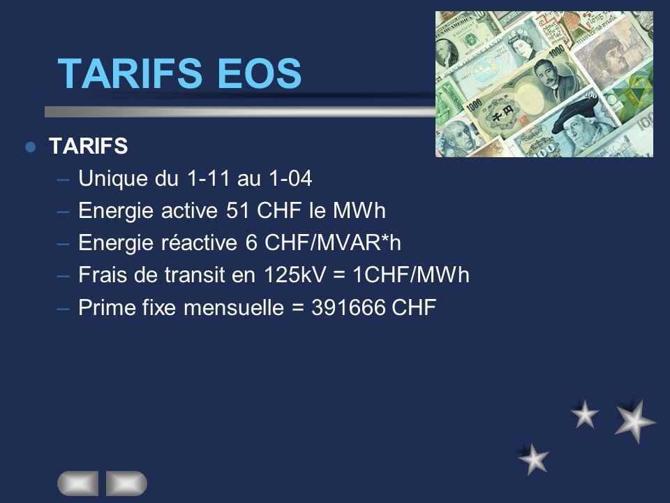 LE CONTRAT EOS EOS livre l énergie au CERN du 01-11 au 31-03 via le réseau 400kV la puissance maximum étant de 40MW Les besoins en énergie au dessus d