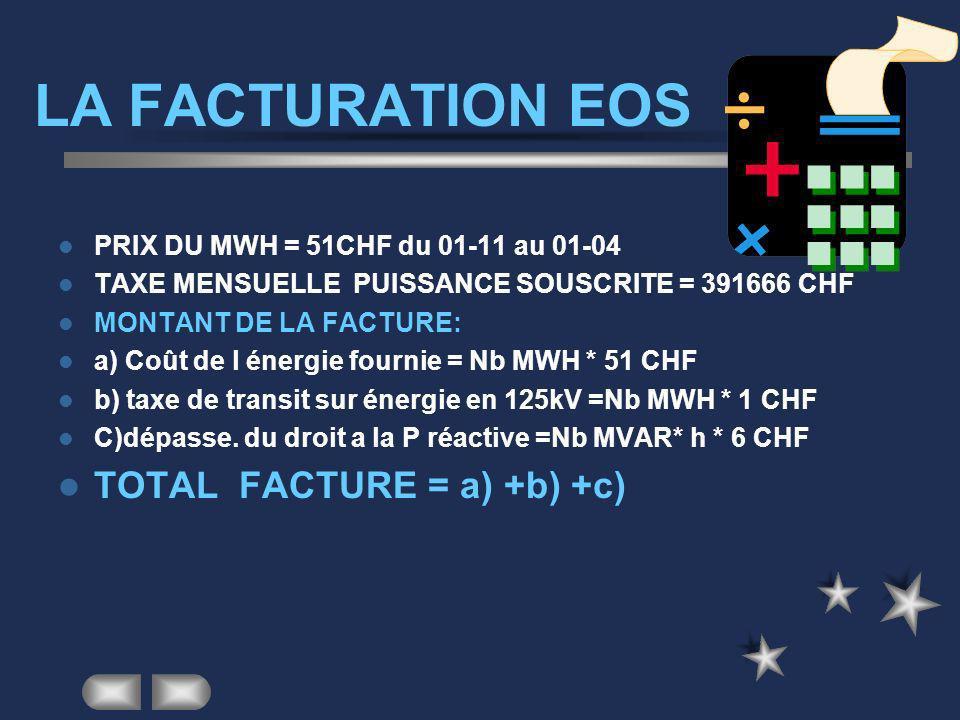 TARIFS EOS TARIFS –Unique du 1-11 au 1-04 –Energie active 51 CHF le MWh –Energie réactive 6 CHF/MVAR*h –Frais de transit en 125kV = 1CHF/MWh –Prime fi