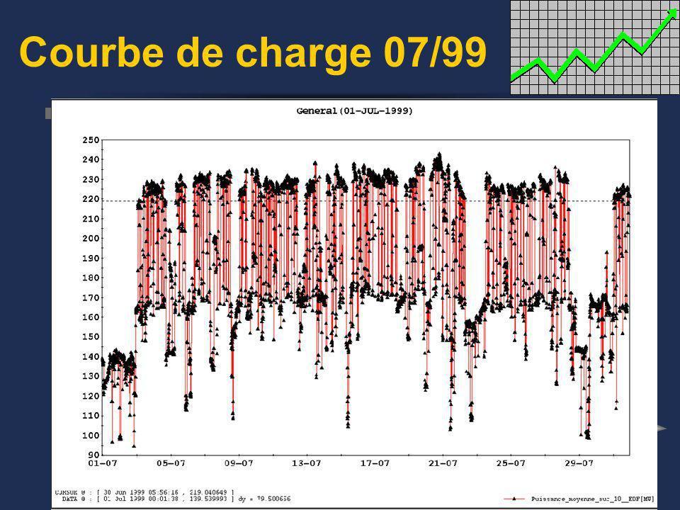 LA FACTURATION EOS PRIX DU MWH = 51CHF du 01-11 au 01-04 TAXE MENSUELLE PUISSANCE SOUSCRITE = 391666 CHF MONTANT DE LA FACTURE: a) Coût de l énergie f