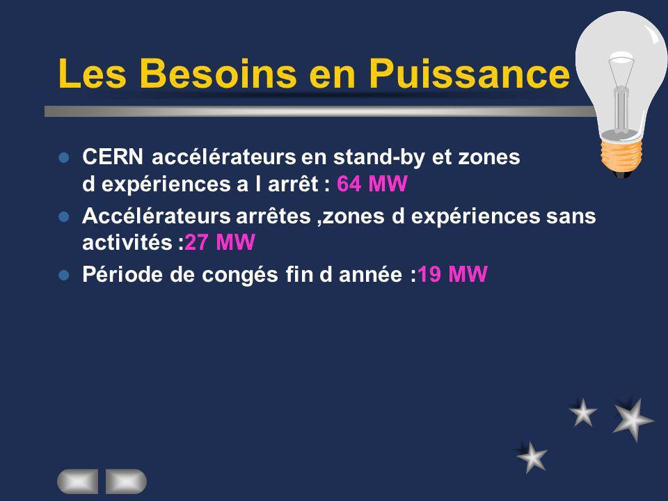 Les Besoins en Puissance CERN accélérateurs en stand-by et zones d expériences a l arrêt : 64 MW Accélérateurs arrêtes,zones d expériences sans activités :27 MW Période de congés fin d année :19 MW