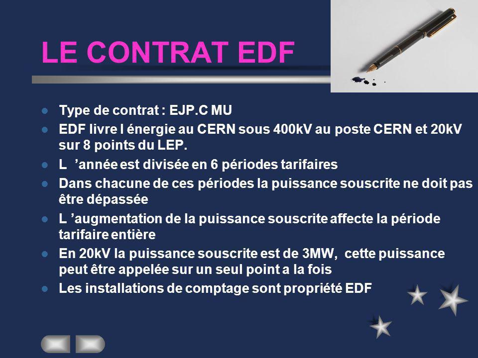 LE CONTRAT EDF Type de contrat : EJP.C MU EDF livre l énergie au CERN sous 400kV au poste CERN et 20kV sur 8 points du LEP.