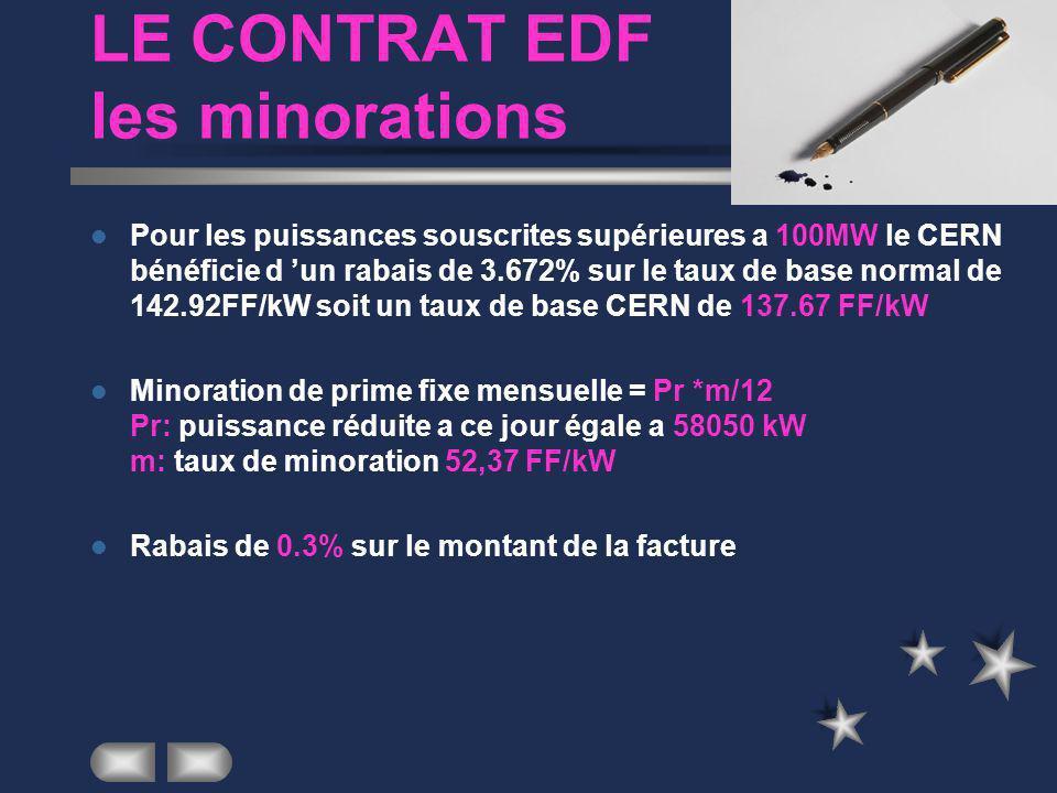 LE CONTRAT EDF les minorations Pour les puissances souscrites supérieures a 100MW le CERN bénéficie d un rabais de 3.672% sur le taux de base normal de 142.92FF/kW soit un taux de base CERN de 137.67 FF/kW Minoration de prime fixe mensuelle = Pr *m/12 Pr: puissance réduite a ce jour égale a 58050 kW m: taux de minoration 52,37 FF/kW Rabais de 0.3% sur le montant de la facture