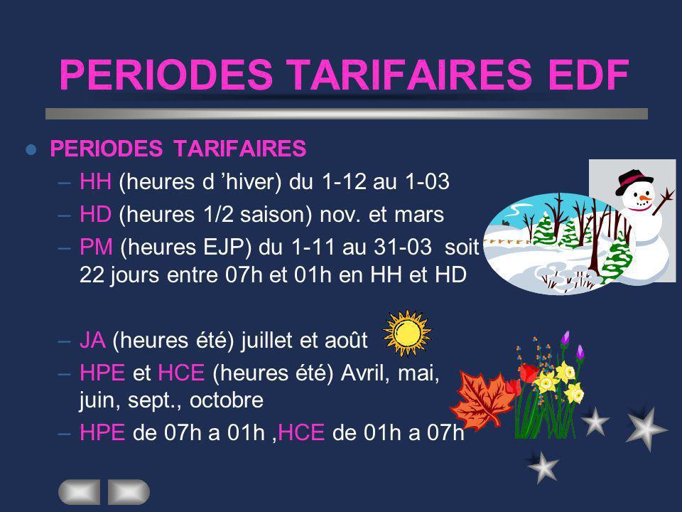 PERIODES TARIFAIRES EDF PERIODES TARIFAIRES –HH (heures d hiver) du 1-12 au 1-03 –HD (heures 1/2 saison) nov.