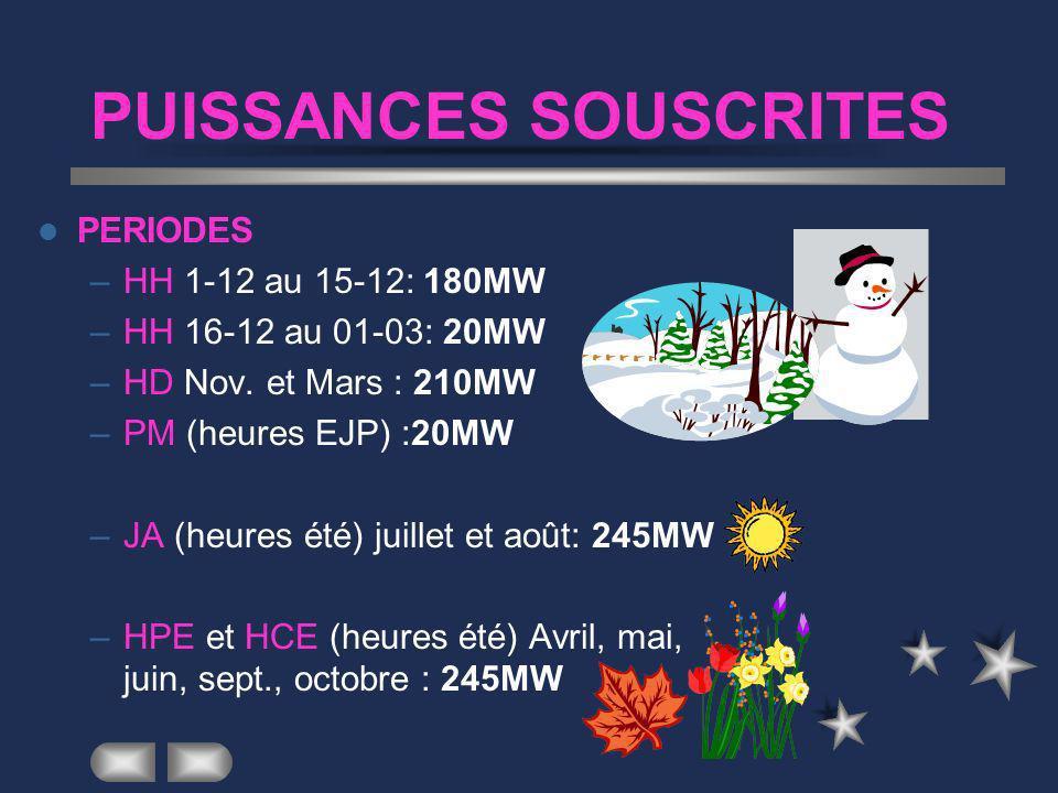 PERIODES TARIFAIRES EDF PERIODES TARIFAIRES –HH (heures d hiver) du 1-12 au 1-03 –HD (heures 1/2 saison) nov. et mars –PM (heures EJP) du 1-11 au 31-0