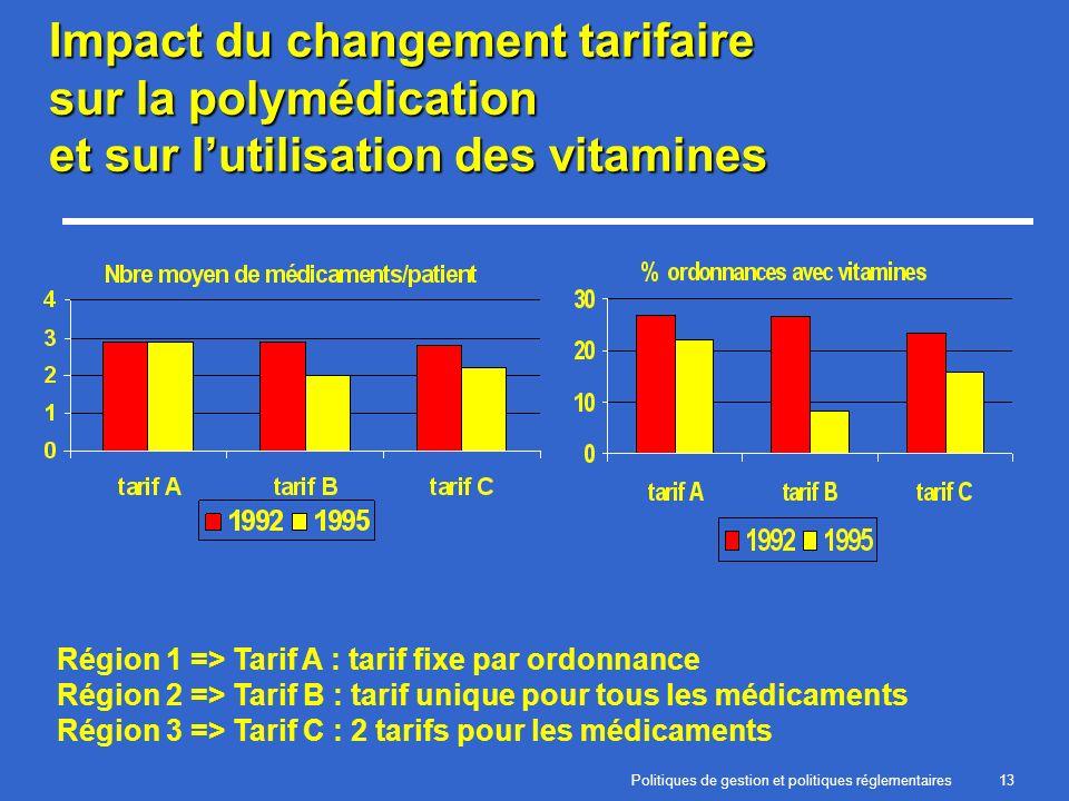 Politiques de gestion et politiques réglementaires13 Impact du changement tarifaire sur la polymédication et sur lutilisation des vitamines Région 1 =