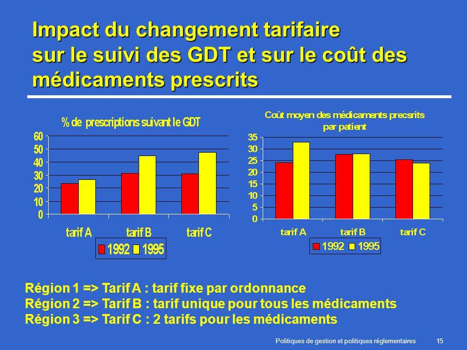 Politiques de gestion et politiques réglementaires15 Impact du changement tarifaire sur le suivi des GDT et sur le coût des médicaments prescrits Région 1 => Tarif A : tarif fixe par ordonnance Région 2 => Tarif B : tarif unique pour tous les médicaments Région 3 => Tarif C : 2 tarifs pour les médicaments