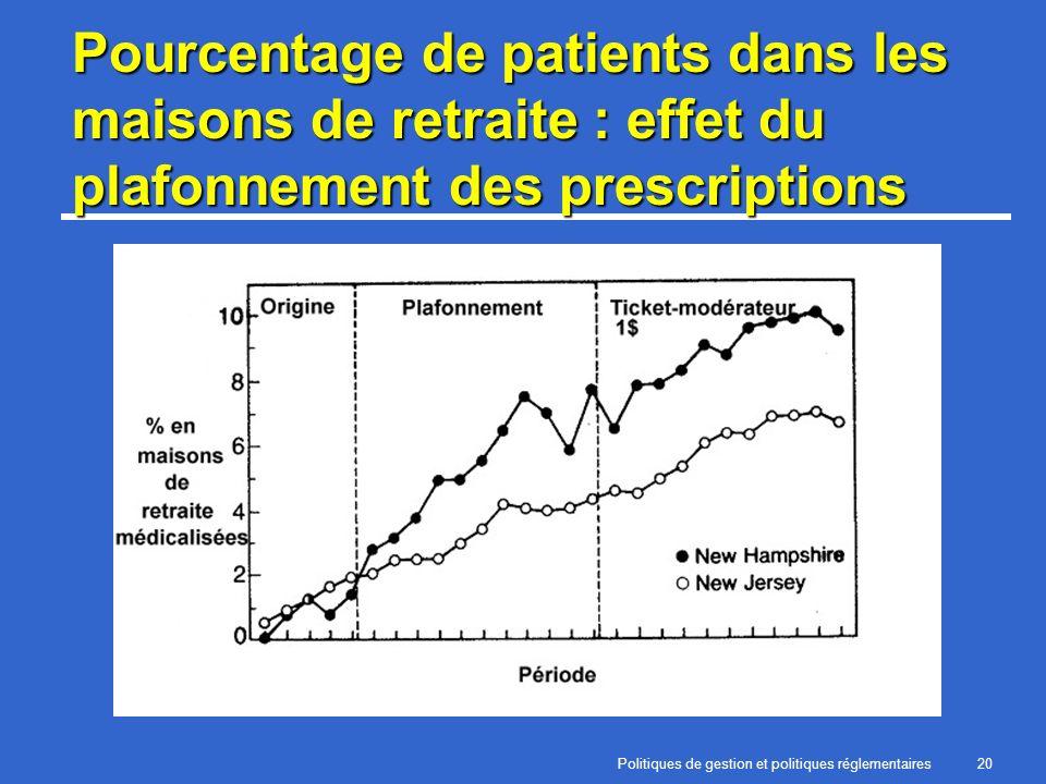 Politiques de gestion et politiques réglementaires20 Pourcentage de patients dans les maisons de retraite : effet du plafonnement des prescriptions