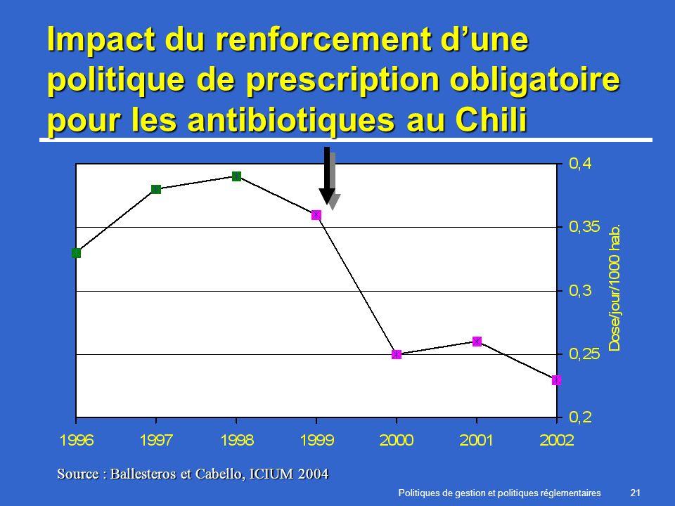 Politiques de gestion et politiques réglementaires21 Impact du renforcement dune politique de prescription obligatoire pour les antibiotiques au Chili Source : Ballesteros et Cabello, ICIUM 2004