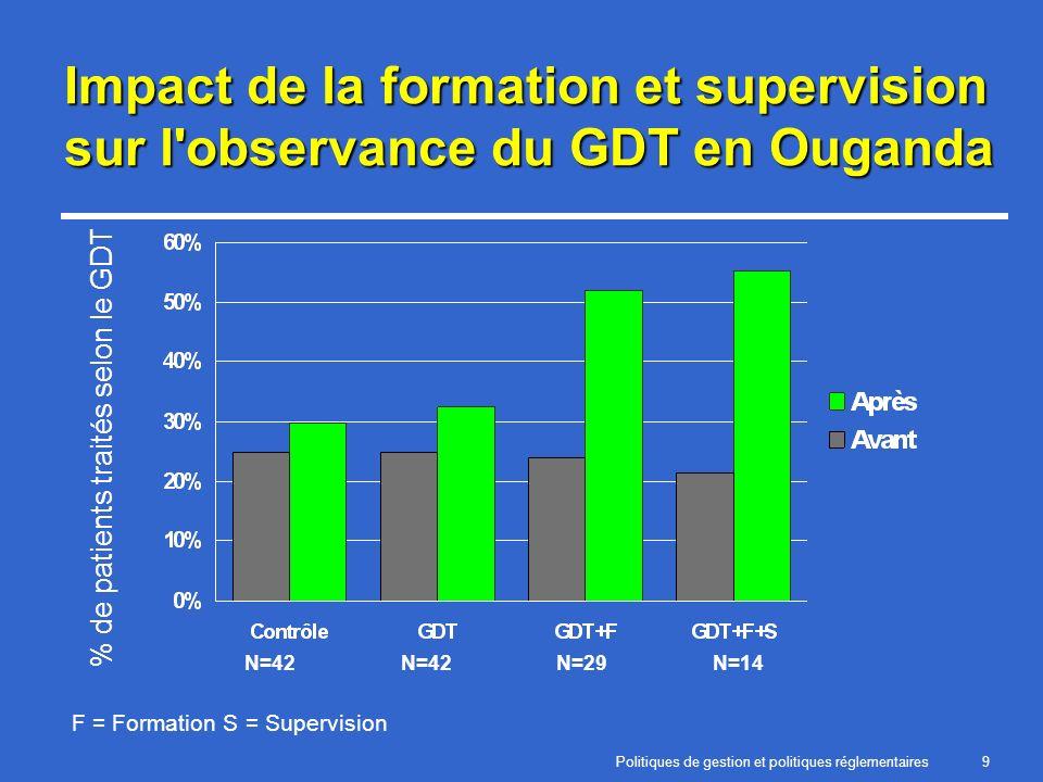 Politiques de gestion et politiques réglementaires9 Impact de la formation et supervision sur l observance du GDT en Ouganda F = Formation S = Supervision N=42 N=29N=14 % de patients traités selon le GDT