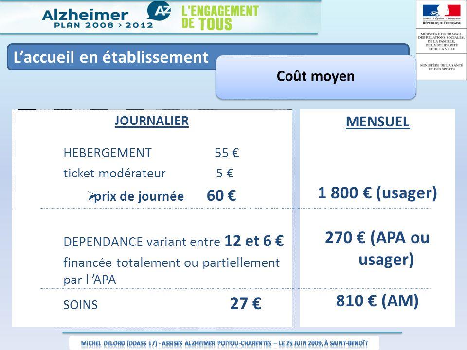 Laccueil en établissement Coût moyen JOURNALIER HEBERGEMENT 55 ticket modérateur 5 prix de journée 60 DEPENDANCE variant entre 12 et 6 financée totale