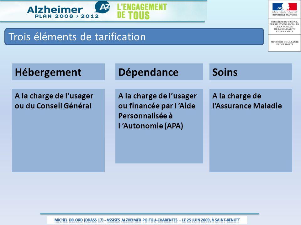 Trois éléments de tarification Hébergement A la charge de lusager ou du Conseil Général A la charge de lusager ou financée par l Aide Personnalisée à