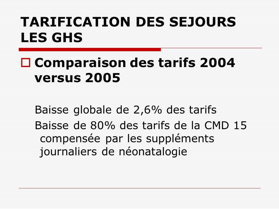 TARIFICATION DES SEJOURS LES GHS Comparaison des tarifs 2004 versus 2005 Baisse globale de 2,6% des tarifs Baisse de 80% des tarifs de la CMD 15 compe
