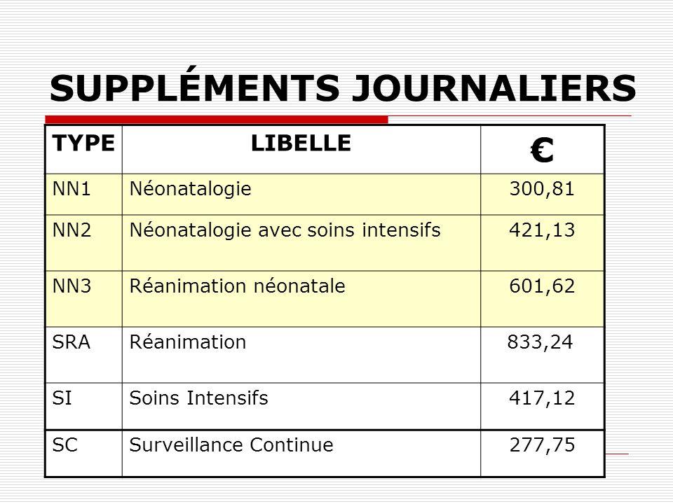 SUPPLÉMENTS JOURNALIERS TYPELIBELLE NN1Néonatalogie300,81 NN2Néonatalogie avec soins intensifs421,13 NN3Réanimation néonatale601,62 SRARéanimation 833
