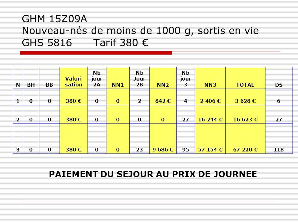 GHM 15Z09A Nouveau-nés de moins de 1000 g, sortis en vie GHS 5816 Tarif 380 NBHBB Valori sation Nb jour 2ANN1 Nb Jour 2BNN2 Nb jour 3NN3TOTALDS 100380