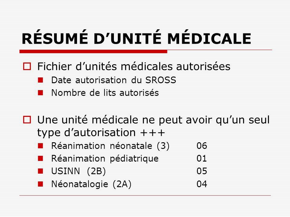RÉSUMÉ DUNITÉ MÉDICALE Fichier dunités médicales autorisées Date autorisation du SROSS Nombre de lits autorisés Une unité médicale ne peut avoir quun