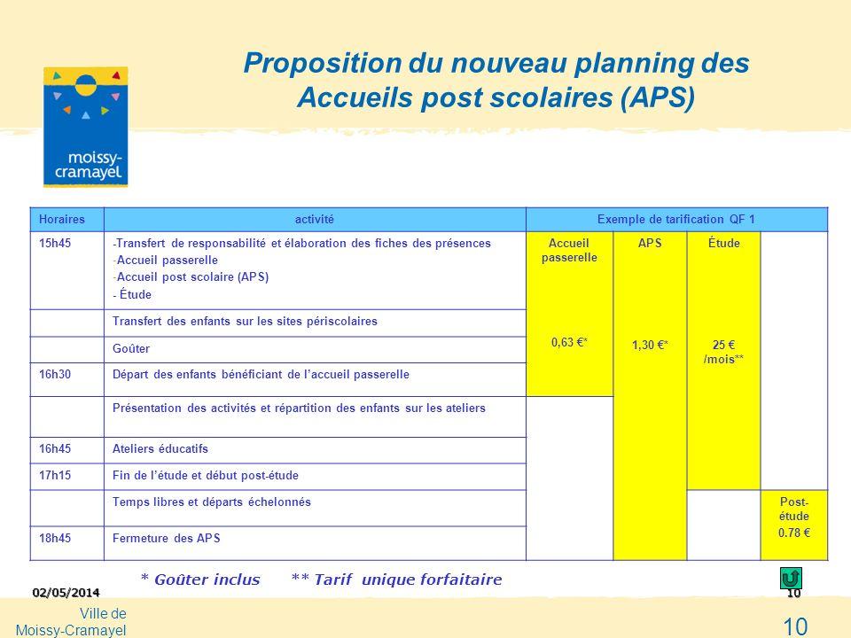 Ville de Moissy-Cramayel 10 02/05/2014 10 Proposition du nouveau planning des Accueils post scolaires (APS) HorairesactivitéExemple de tarification QF