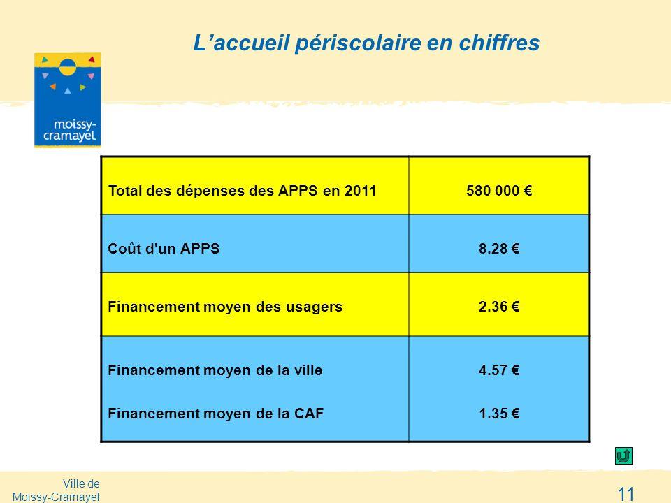 Ville de Moissy-Cramayel 11 Laccueil périscolaire en chiffres Total des dépenses des APPS en 2011580 000 Coût d'un APPS8.28 Financement moyen des usag