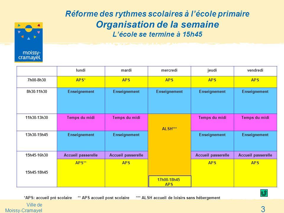 Ville de Moissy-Cramayel 3 Réforme des rythmes scolaires à lécole primaire Organisation de la semaine Lécole se termine à 15h45 lundimardimercredijeud