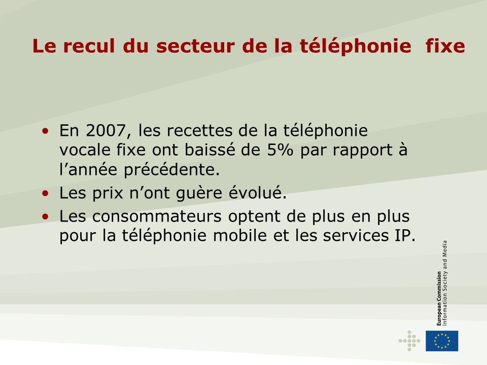 Le recul du secteur de la téléphonie fixe En 2007, les recettes de la téléphonie vocale fixe ont baissé de 5% par rapport à lannée précédente.