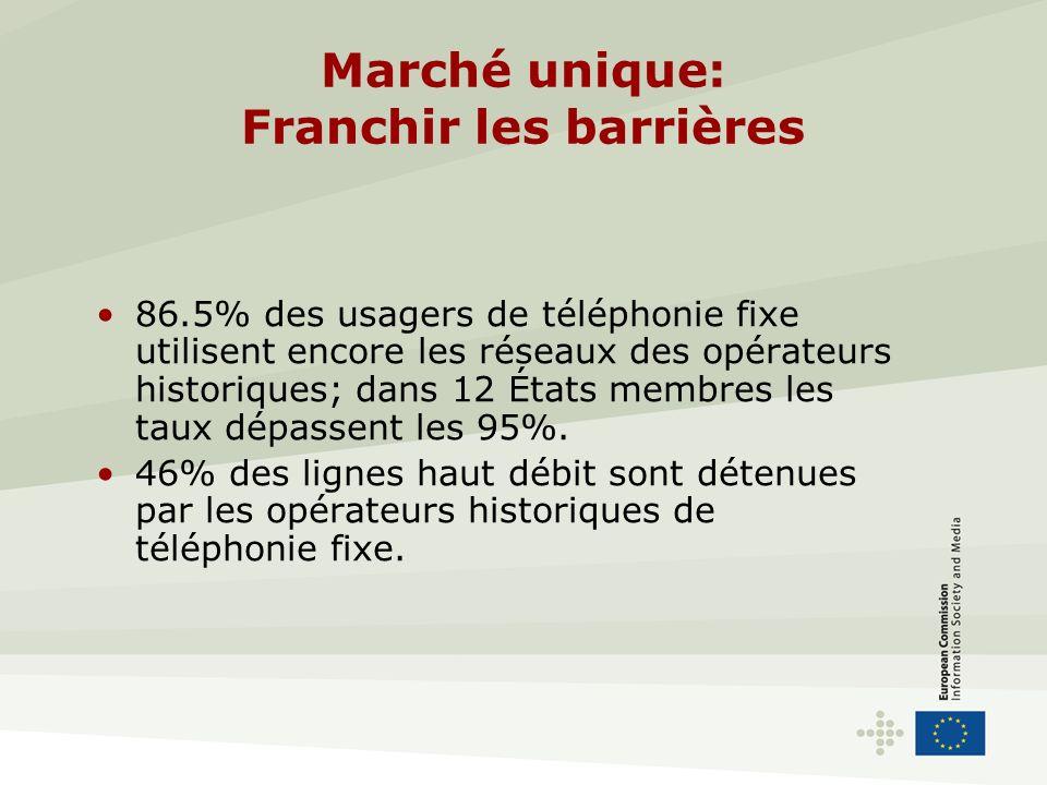 Marché unique: Franchir les barrières 86.5% des usagers de téléphonie fixe utilisent encore les réseaux des opérateurs historiques; dans 12 États membres les taux dépassent les 95%.