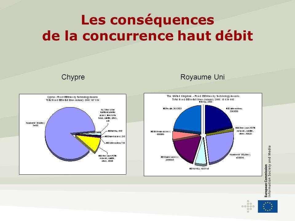 Les conséquences de la concurrence haut débit Royaume UniChypre