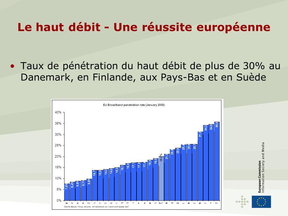 Le haut débit - Une réussite européenne Taux de pénétration: 8 États membres dépassent les États-Unis