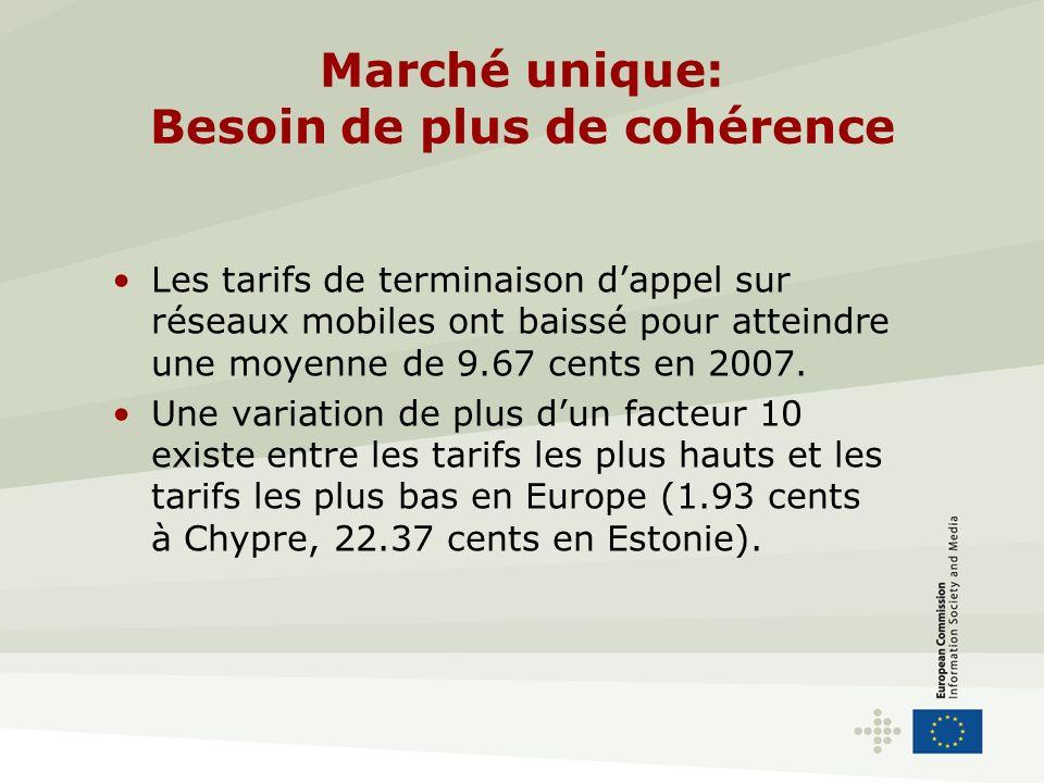 Marché unique: Besoin de plus de cohérence Les tarifs de terminaison dappel sur réseaux mobiles ont baissé pour atteindre une moyenne de 9.67 cents en 2007.