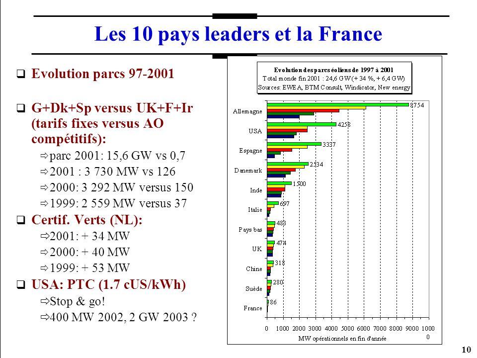 10 Les 10 pays leaders et la France Evolution parcs 97-2001 G+Dk+Sp versus UK+F+Ir (tarifs fixes versus AO compétitifs): parc 2001: 15,6 GW vs 0,7 200