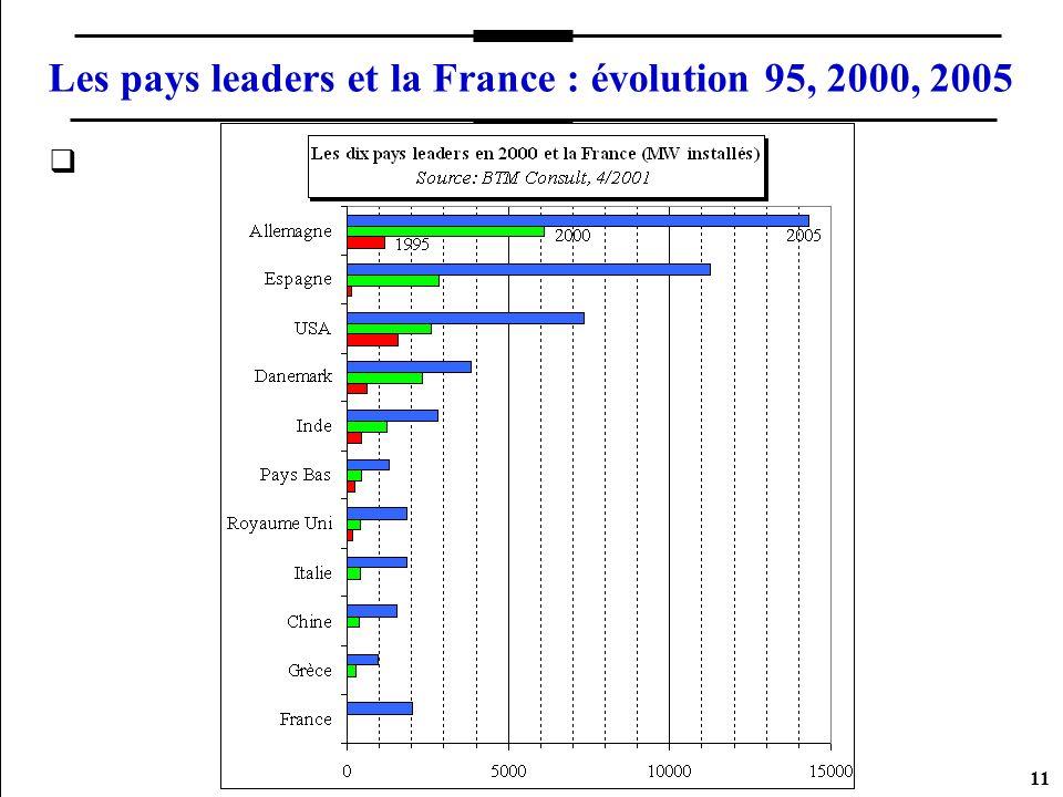 11 Les pays leaders et la France : évolution 95, 2000, 2005