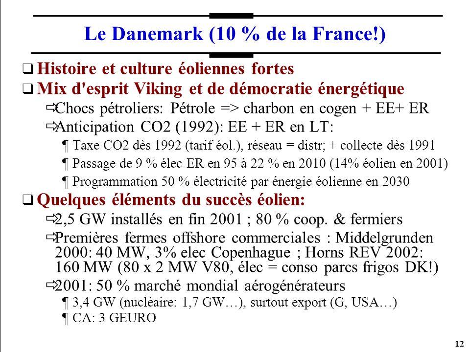 12 Le Danemark (10 % de la France!) Histoire et culture éoliennes fortes Mix d'esprit Viking et de démocratie énergétique Chocs pétroliers: Pétrole =>