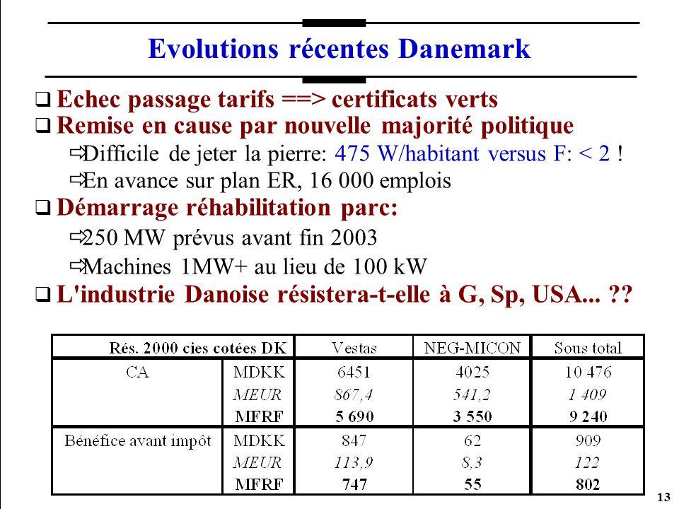 13 Evolutions récentes Danemark Echec passage tarifs ==> certificats verts Remise en cause par nouvelle majorité politique Difficile de jeter la pierr
