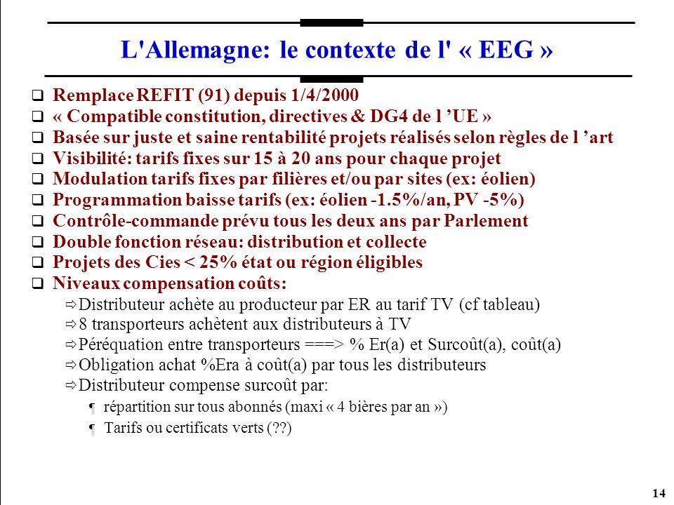 14 L'Allemagne: le contexte de l' « EEG » Remplace REFIT (91) depuis 1/4/2000 « Compatible constitution, directives & DG4 de l UE » Basée sur juste et