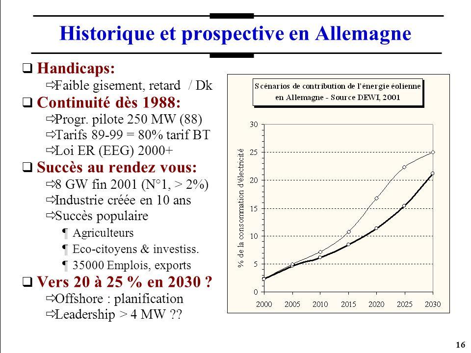 16 Historique et prospective en Allemagne Handicaps: Faible gisement, retard / Dk Continuité dès 1988: Progr. pilote 250 MW (88) Tarifs 89-99 = 80% ta