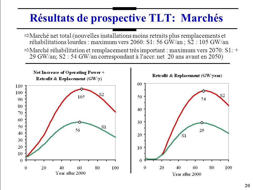 20 Résultats de prospective TLT: Marchés Marché net total (nouvelles installations moins retraits plus remplacements et réhabilitations lourdes : maxi