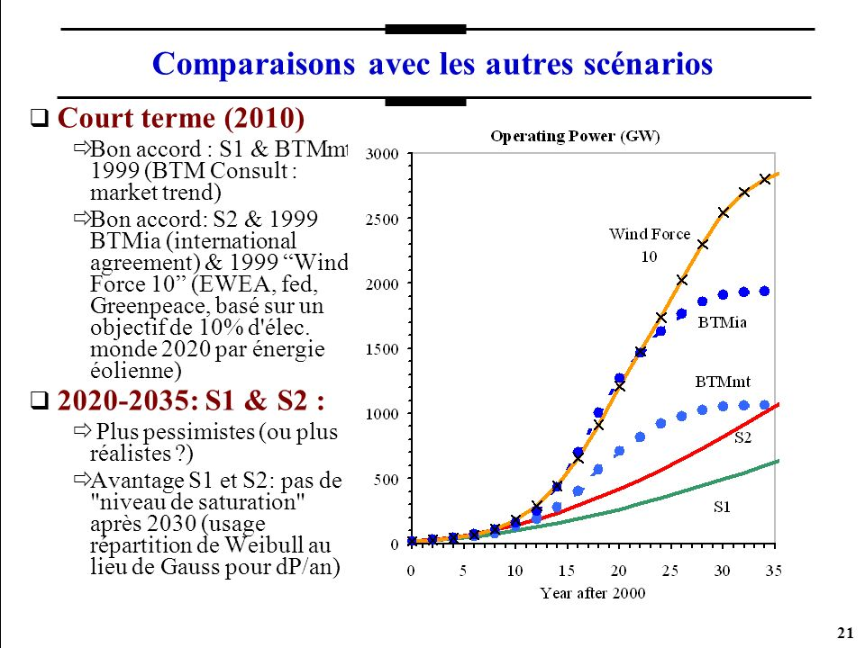 21 Comparaisons avec les autres scénarios Court terme (2010) Bon accord : S1 & BTMmt 1999 (BTM Consult : market trend) Bon accord: S2 & 1999 BTMia (international agreement) & 1999 Wind Force 10 (EWEA, fed, Greenpeace, basé sur un objectif de 10% d élec.