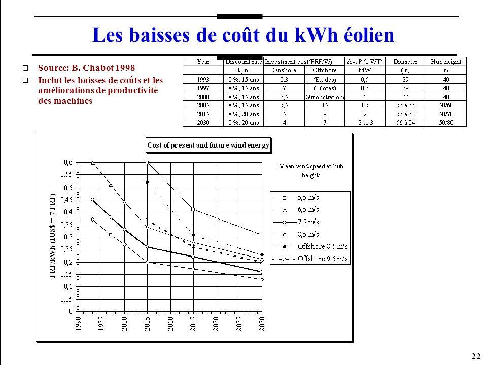 22 Les baisses de coût du kWh éolien Source: B. Chabot 1998 Inclut les baisses de coûts et les améliorations de productivité des machines