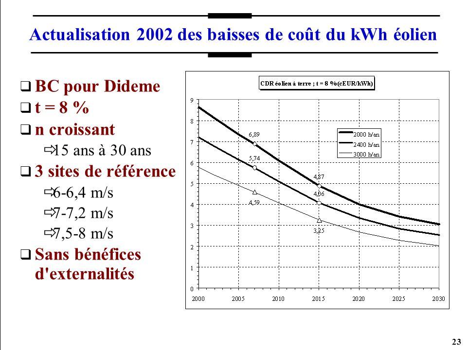 23 Actualisation 2002 des baisses de coût du kWh éolien BC pour Dideme t = 8 % n croissant 15 ans à 30 ans 3 sites de référence 6-6,4 m/s 7-7,2 m/s 7,