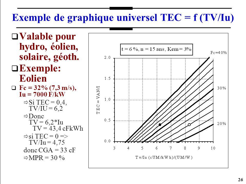 26 Exemple de graphique universel TEC = f (TV/Iu) Valable pour hydro, éolien, solaire, géoth. Exemple: Eolien Fc = 32% (7,3 m/s), Iu = 7000 F/kW Si TE