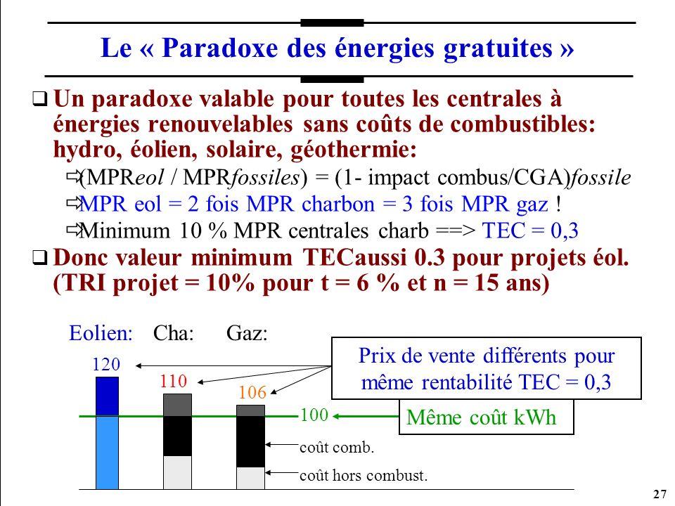 27 Le « Paradoxe des énergies gratuites » Un paradoxe valable pour toutes les centrales à énergies renouvelables sans coûts de combustibles: hydro, éo