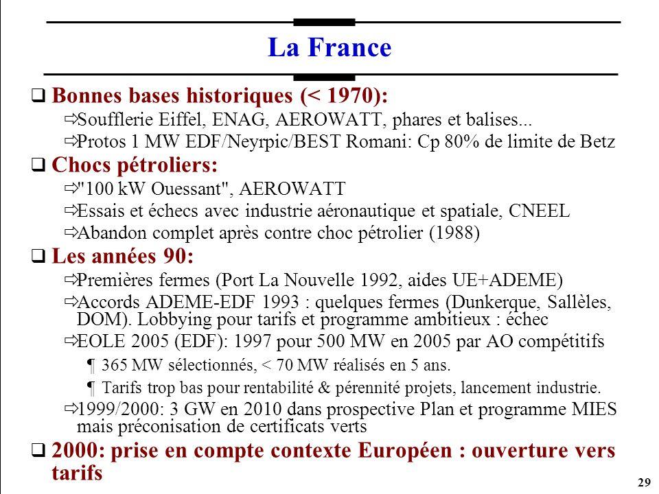 29 La France Bonnes bases historiques (< 1970): Soufflerie Eiffel, ENAG, AEROWATT, phares et balises... Protos 1 MW EDF/Neyrpic/BEST Romani: Cp 80% de